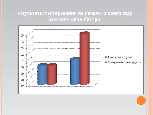 Результаты тестирования на начало и конец года (метание мяча 150 гр.)