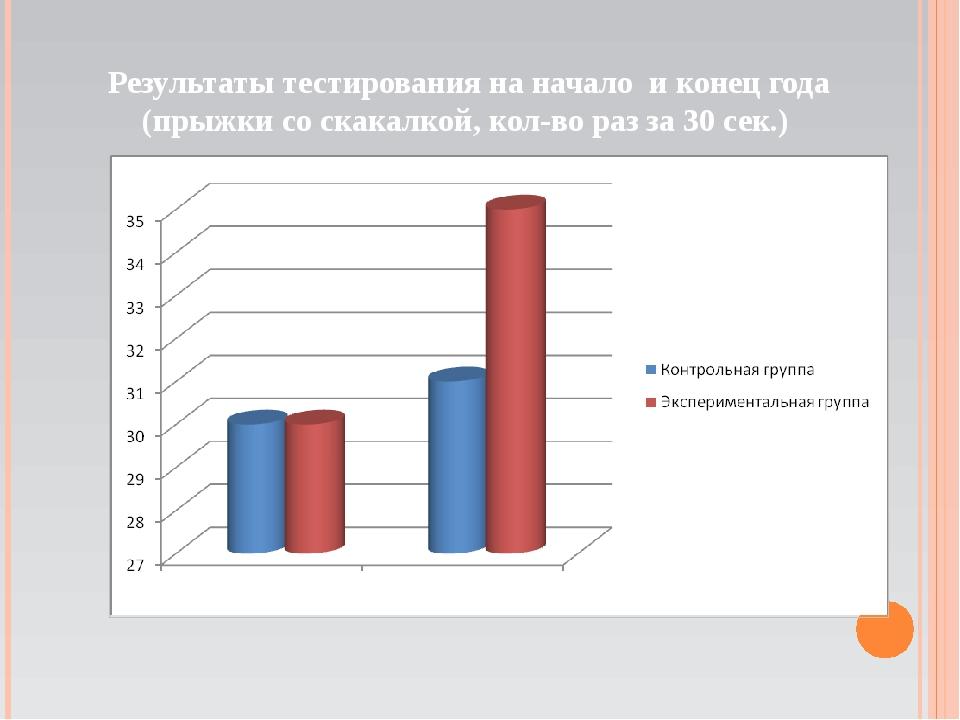 Результаты тестирования на начало и конец года (прыжки со скакалкой, кол-во р...
