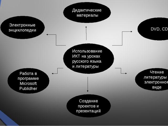 Использование ИКТ на уроках русского языка и литературы Дидактические материа...