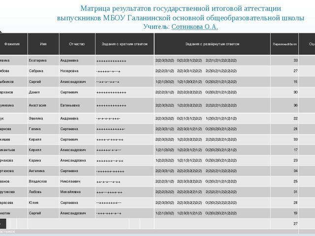 Матрица результатов государственной итоговой аттестации выпускников МБОУ Гала...
