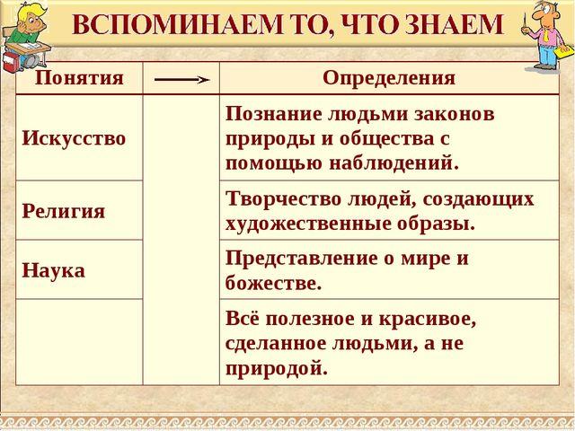 ПонятияОпределения ИскусствоПознание людьми законов природы и общества с...