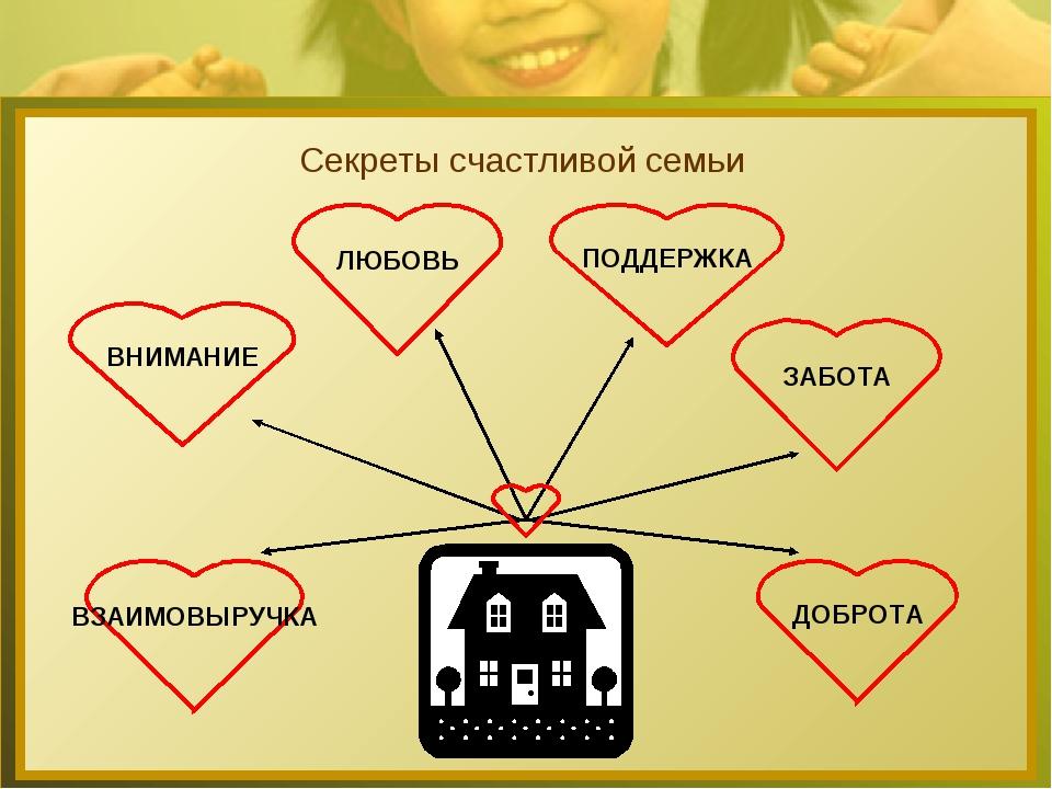 Секреты счастливой семьи ВНИМАНИЕ ЗАБОТА ДОБРОТА ЛЮБОВЬ ПОДДЕРЖКА ВЗАИМОВЫРУЧКА