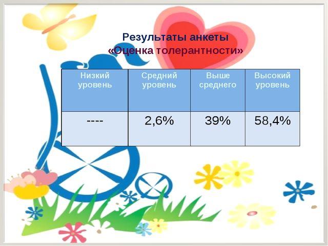 Результаты анкеты «Оценка толерантности» Низкий уровеньСредний уровеньВыше...