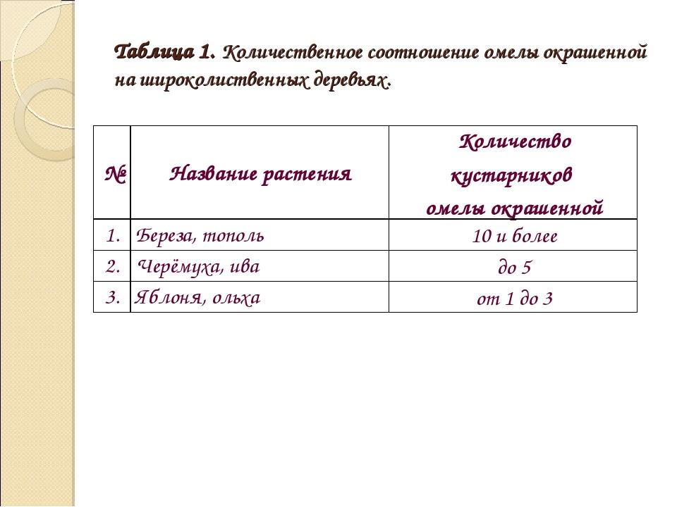 Таблица 1. Количественное соотношение омелы окрашенной на широколиственных де...