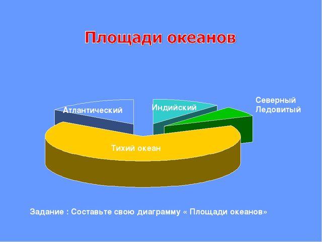 Тихий океан Задание : Составьте свою диаграмму « Площади океанов» Атлантическ...