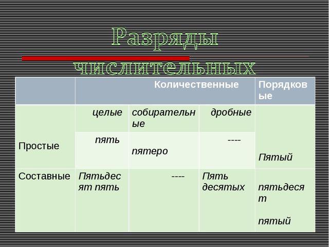 КоличественныеПорядковые Простые целыесобирательные дробные Пятый пят...