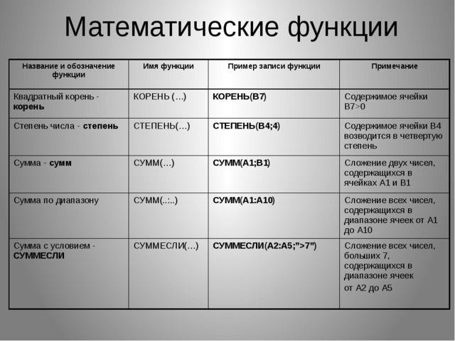 Математические функции Название и обозначение функции Имя функции Пример запи...