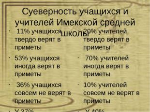 Суеверность учащихся и учителей Имекской средней школы 11% учащихся твердо ве