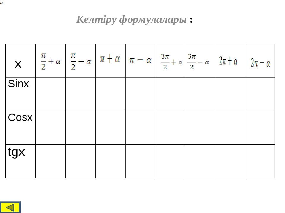 Келтіру формулалары : x Sinx Cosx tgx