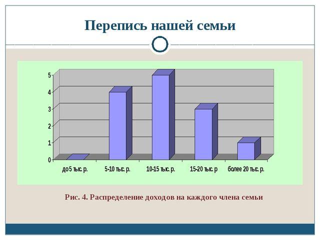 Перепись нашей семьи Рис. 4. Распределение доходов на каждого члена семьи