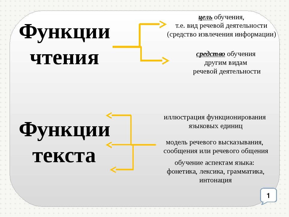 цель обучения, т.е. вид речевой деятельности (средство извлечения информации)...