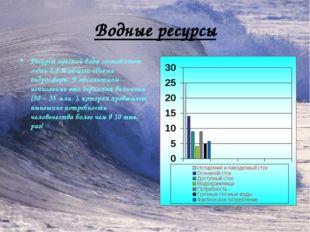 Водные ресурсы Ресурсы пресной воды составляют лишь 2,5 % общего объема гидро