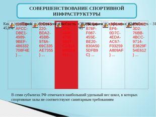 СОВЕРШЕНСТВОВАНИЕ СПОРТИВНОЙ ИНФРАСТРУКТУРЫ В семи субъектах РФ отмечался наи