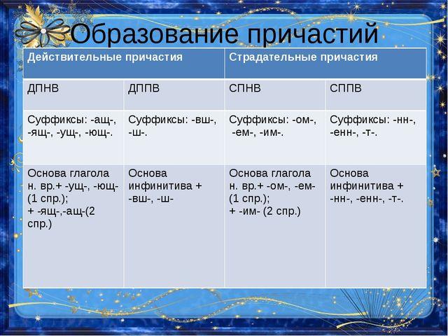 Образование причастий Действительные причастияСтрадательные причастия ДПНВ...