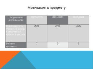 Мотивация к предмету Направление деятельности 2008-2009 2009-2010 2010-2011 В