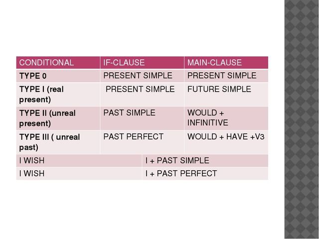 CONDITIONAL IF-CLAUSE MAIN-CLAUSE TYPE0 PRESENT SIMPLE PRESENT SIMPLE TYPE I...
