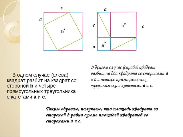 В одном случае (слева) квадрат разбит на квадрат со стороной b и четыре прям...