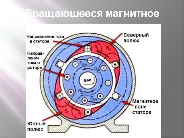 Вращаюшееся магнитное поле