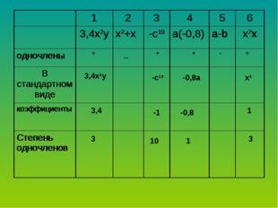 + -- + + - + 3,4x2y -c10 -0,8a x3 3,4 -1 -0,8 1 3 10 1 3 123456 3,4x2y