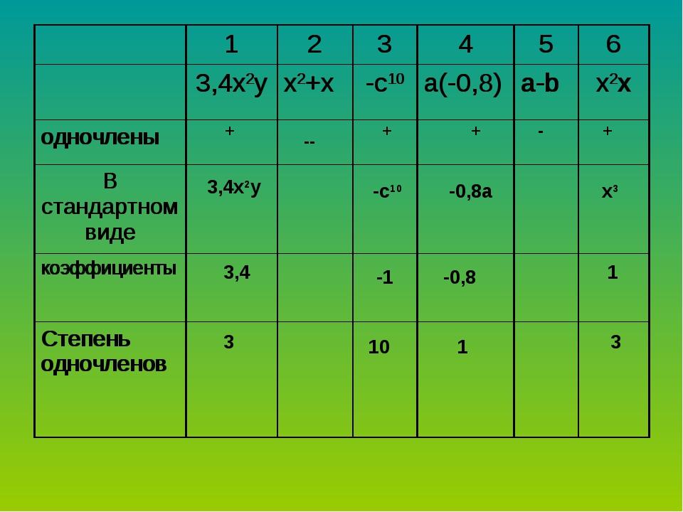 + -- + + - + 3,4x2y -c10 -0,8a x3 3,4 -1 -0,8 1 3 10 1 3 123456 3,4x2y...