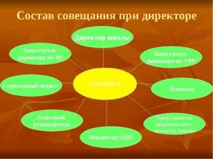 Состав совещания при директоре УЧАЩИЙСЯ Заместитель директора по ВР Директор