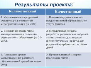 Результаты проекта: Количественный Качественный 1. Увеличение числа родителе