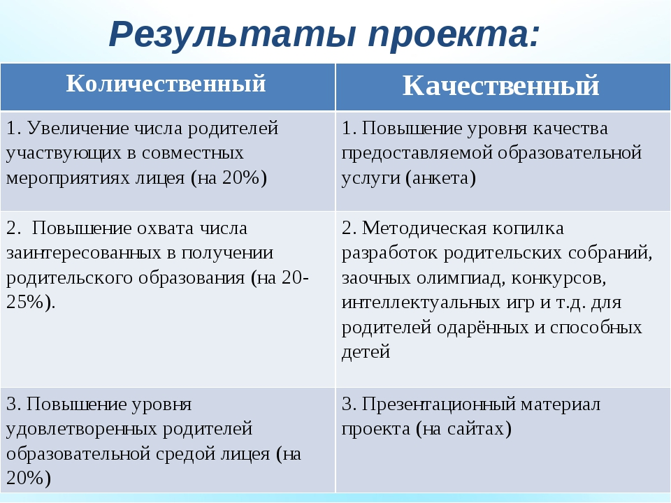 Результаты проекта: Количественный Качественный 1. Увеличение числа родителе...