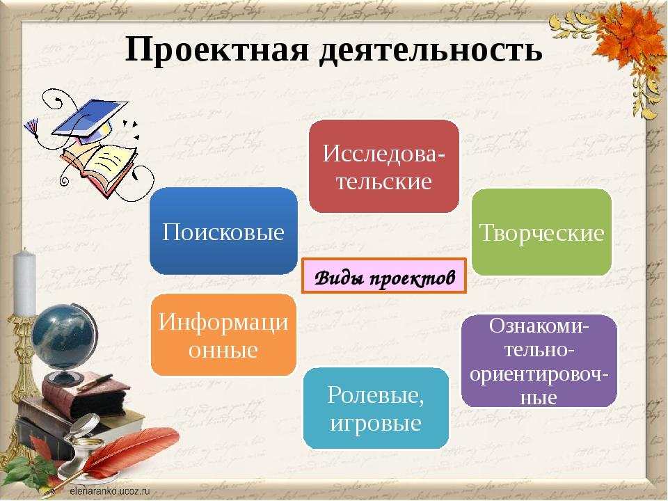 Проектная деятельность Виды проектов Исследова-тельские Творческие Ознакоми-т...