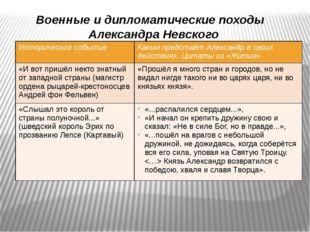 Военные и дипломатические походы Александра Невского Историческое событие Как