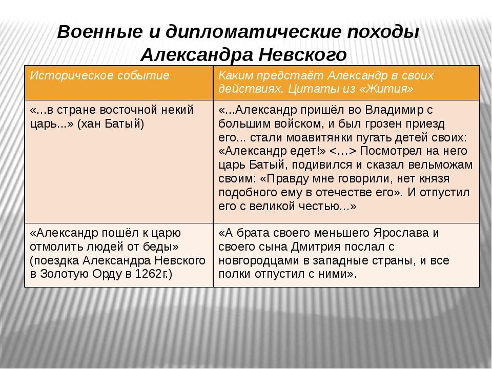 Военные и дипломатические походы Александра Невского Историческое событие Как...