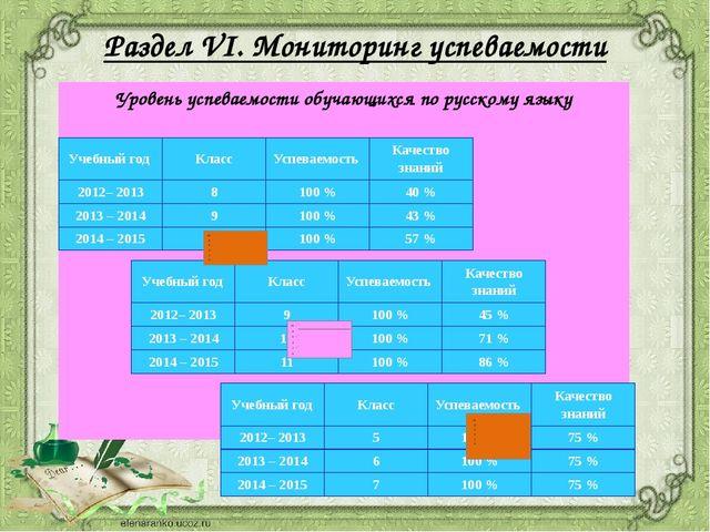 Раздел VI. Мониторинг успеваемости Уровень успеваемости обучающихся по русско...