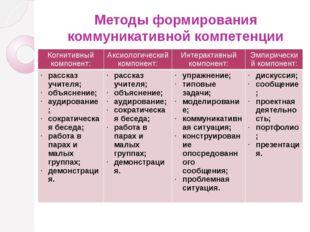 Методы формирования коммуникативной компетенции Когнитивный компонент: Аксиол