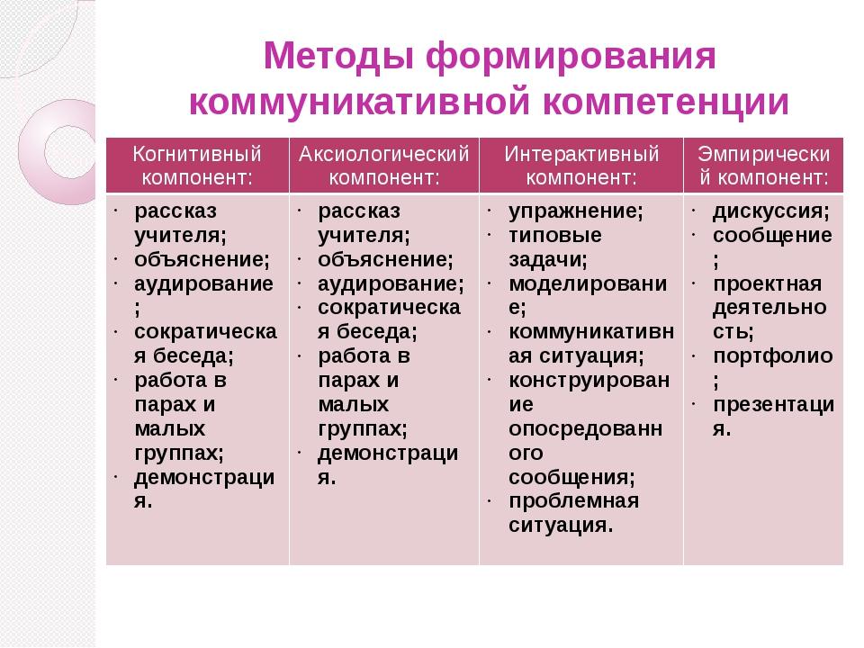 Методы формирования коммуникативной компетенции Когнитивный компонент: Аксиол...