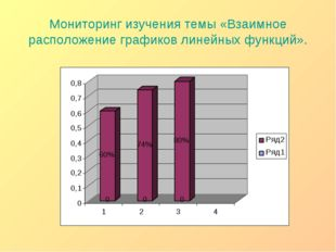 Мониторинг изучения темы «Взаимное расположение графиков линейных функций».