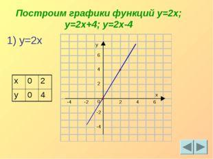 Построим графики функций y=2x; y=2x+4; y=2x-4 1) y=2x x02 y04