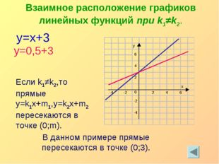 y=x+3 y=0,5+3 Взаимное расположение графиков линейных функций при k1≠k2. Если