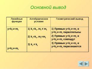Основной вывод Линейные функцииАлгебраическое условиеГеометрический вывод y