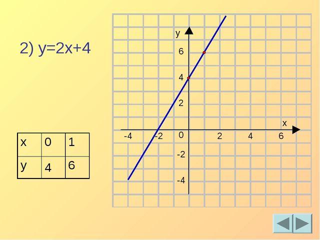 2) y=2x+4 x01 y46