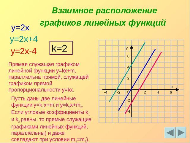 y=2x y=2x+4 y=2x-4 Взаимное расположение графиков линейных функций k=2 Прямая...