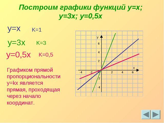 Построим графики функций y=x; y=3x; y=0,5x y=x y=3x y=0,5x Графиком прямой пр...