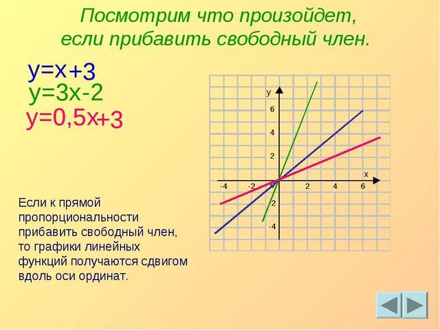 y=x +3 y=3x -2 y=0,5x +3 Посмотрим что произойдет, если прибавить свободный ч...