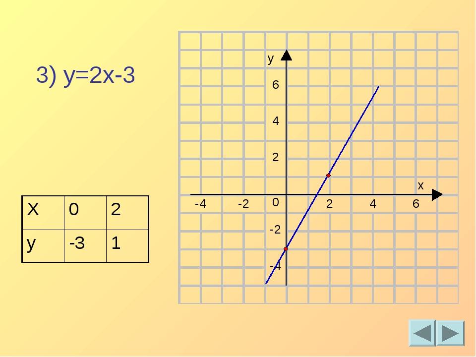 3) y=2x-3 X02 y-31