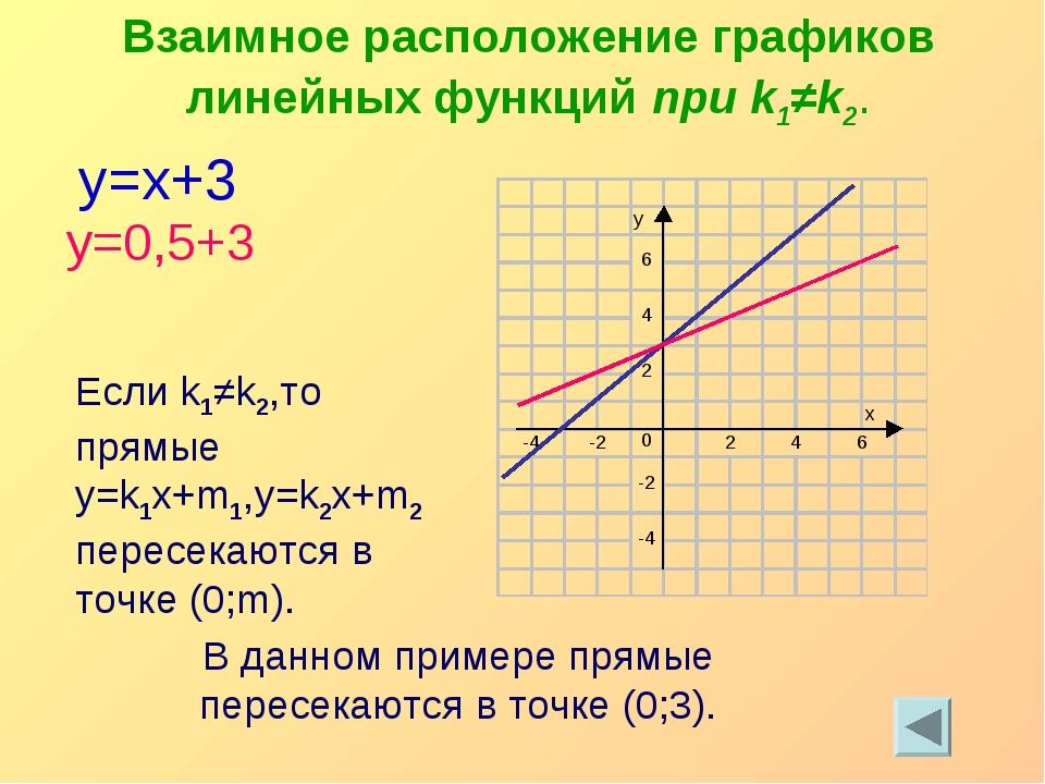 y=x+3 y=0,5+3 Взаимное расположение графиков линейных функций при k1≠k2. Если...