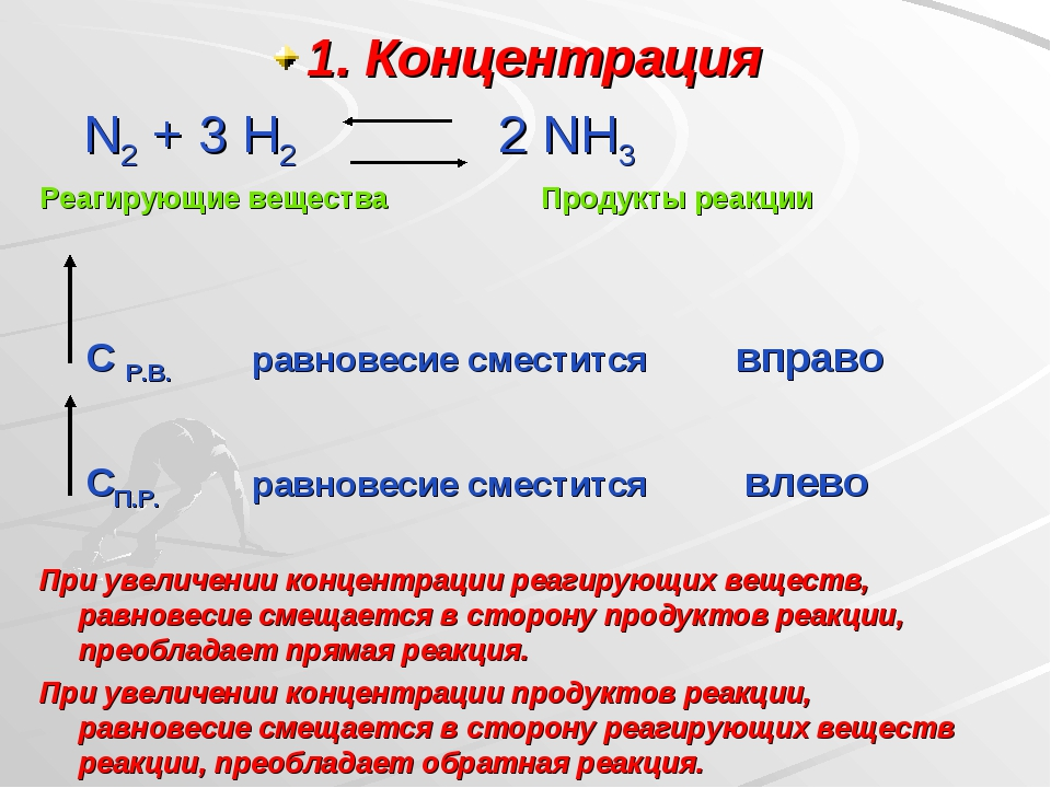 1. Концентрация N2 + 3 H2 2 NH3 Реагирующие вещества Продукты реакции С Р.В....