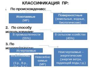 КЛАССИФИКАЦИЯ ПР: По происхождению: Ископаемые (МР) Поверхностные (земельные,