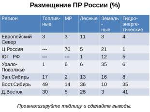 Размещение ПР России (%) Проанализируйте таблицу и сделайте выводы. Регион То