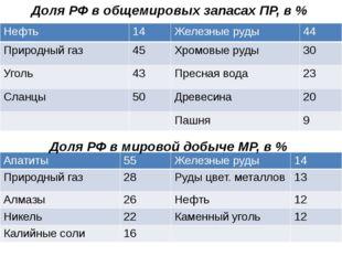 Доля РФ в общемировых запасах ПР, в % Доля РФ в мировой добыче МР, в % Нефть