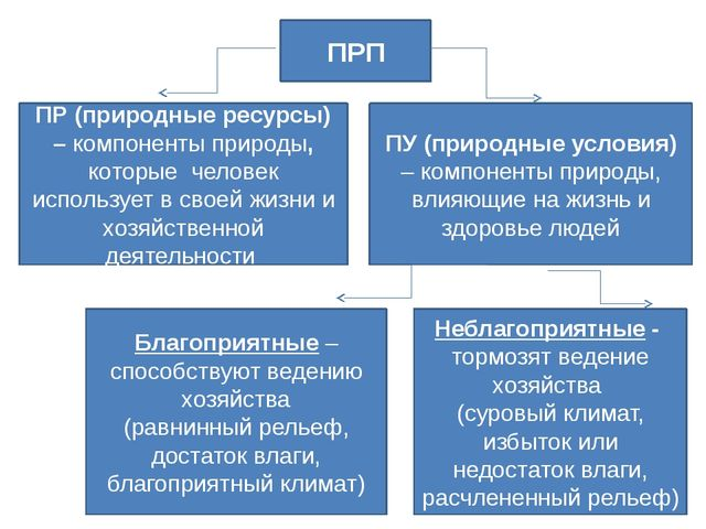 ПРП ПР (природные ресурсы) – компоненты природы, которые человек использует в...