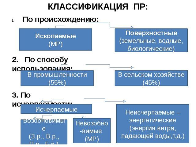 КЛАССИФИКАЦИЯ ПР: По происхождению: Ископаемые (МР) Поверхностные (земельные,...