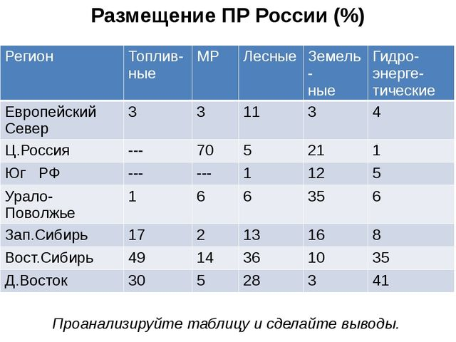 Размещение ПР России (%) Проанализируйте таблицу и сделайте выводы. Регион То...